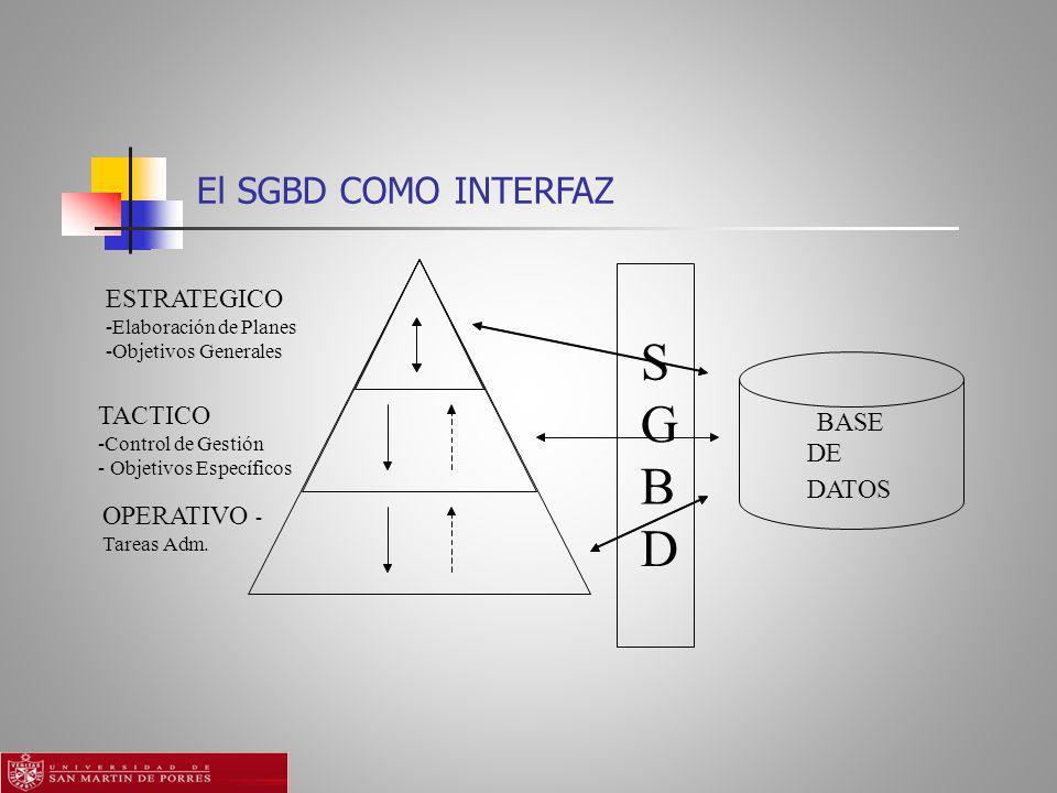 El SGBD COMO INTERFAZ BASE DE DATOS -Elaboración de Planes S -Objetivos Generales G TACTICO -Control de Gestión B - Objetivos Específicos OPERATIVO - Tareas Adm.
