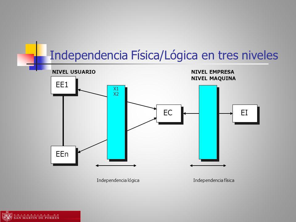 Independencia Física/Lógica en tres niveles NIVEL USUARIONIVEL EMPRESA NIVEL MAQUINA X1 X2 EE1 ECEI EEn Independencia físicaIndependencia lógica