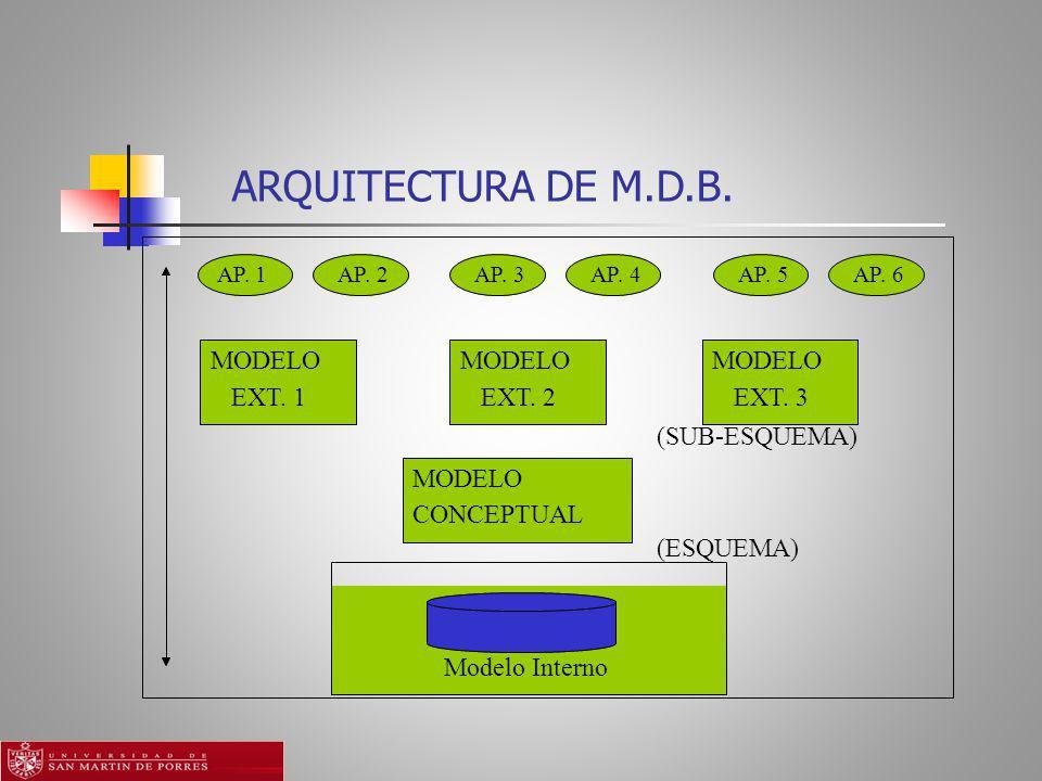 ARQUITECTURA DE M.D.B.AP. 1 AP. 2 AP. 3 AP. 4 AP.