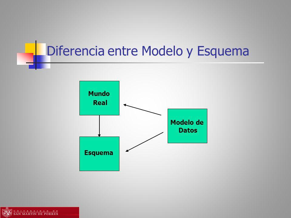 Diferencia entre Modelo y Esquema Modelo de Datos Mundo Real Esquema