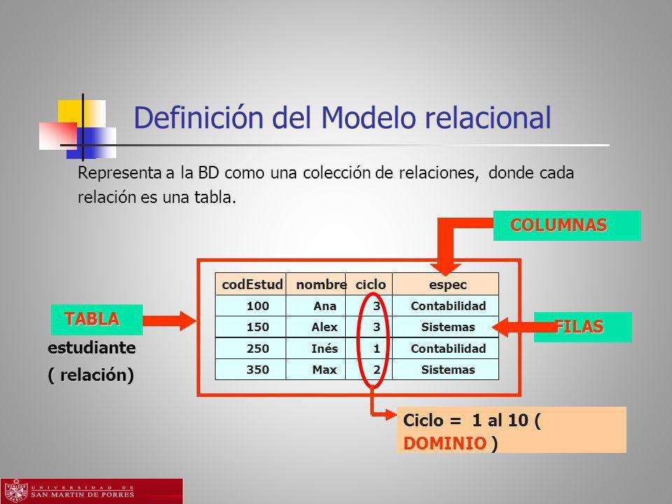 Definición del Modelo relacional COLUMNAS codEstud nombre ciclo espec 100 Ana 3 Contabilidad TABLA FILAS 150 Alex 3 Sistemas estudiante ( relación) 250 Inés 1 Contabilidad 350 Max 2 Sistemas Ciclo = 1 al 10 ( DOMINIO ) Representa a la BD como una colección de relaciones, donde cada relación es una tabla.