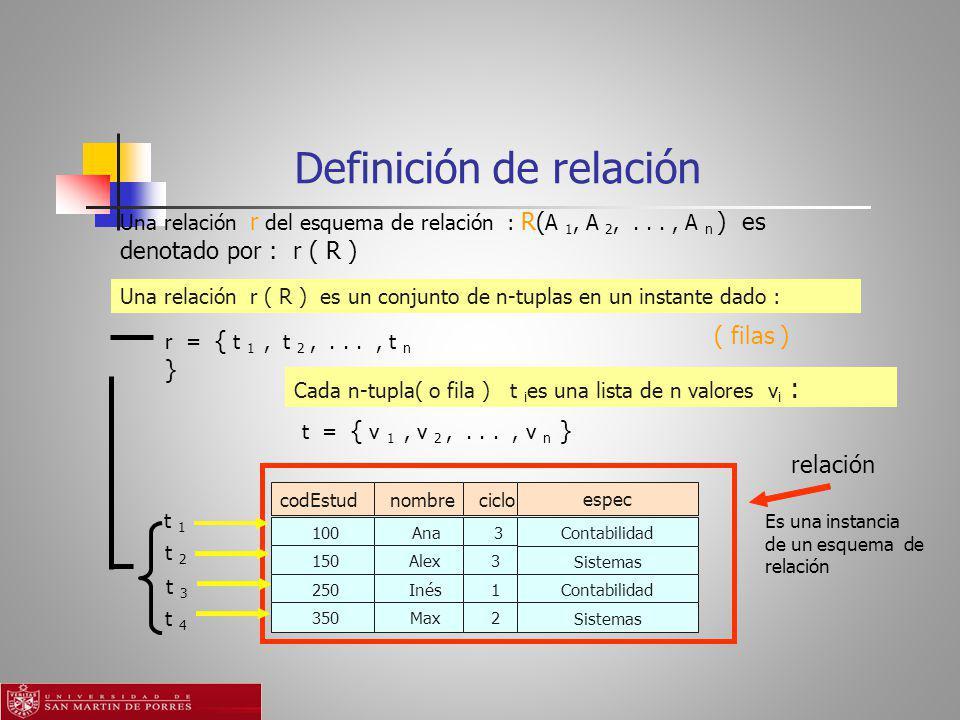 Definición de relación Una relación r ( R ) es un conjunto de n-tuplas en un instante dado : Cada n-tupla( o fila ) t i es una lista de n valores v i : espec codEstud nombre ciclo 100 Ana 3 Contabilidad 150 Alex 3 Sistemas 250 Inés 1 Contabilidad 350 Max 2 Sistemas t 2 t 3 t 4 Una relación r del esquema de relación : R( A 1, A 2,..., A n ) es denotado por : r ( R ) ( filas ) r = { t 1, t 2,..., t n } t = { v 1, v 2,..., v n } relación t 1 Es una instancia de un esquema de relación