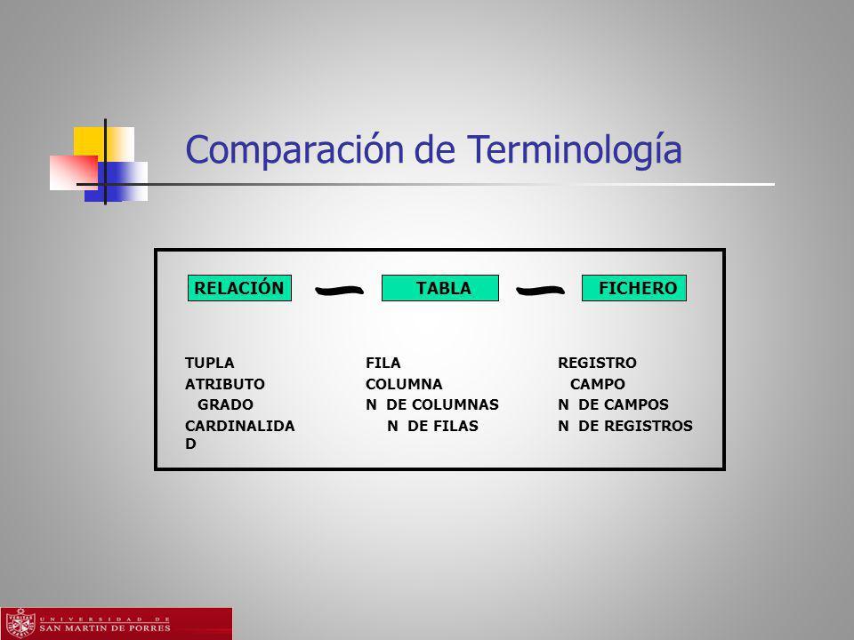 Comparación de Terminología RELACIÓN TABLA FICHERO REGISTRO CAMPO N DE CAMPOS N DE REGISTROS FILA COLUMNA N DE COLUMNAS N DE FILAS TUPLA ATRIBUTO GRADO CARDINALIDA D