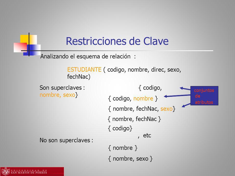 Restricciones de Clave Analizando el esquema de relación : conjuntos de atributos ESTUDIANTE ( codigo, nombre, direc, sexo, fechNac) Son superclaves :{ codigo, nombre, sexo} { codigo, nombre } { nombre, fechNac, sexo} { nombre, fechNac } { codigo}, etc { nombre } { nombre, sexo } No son superclaves :
