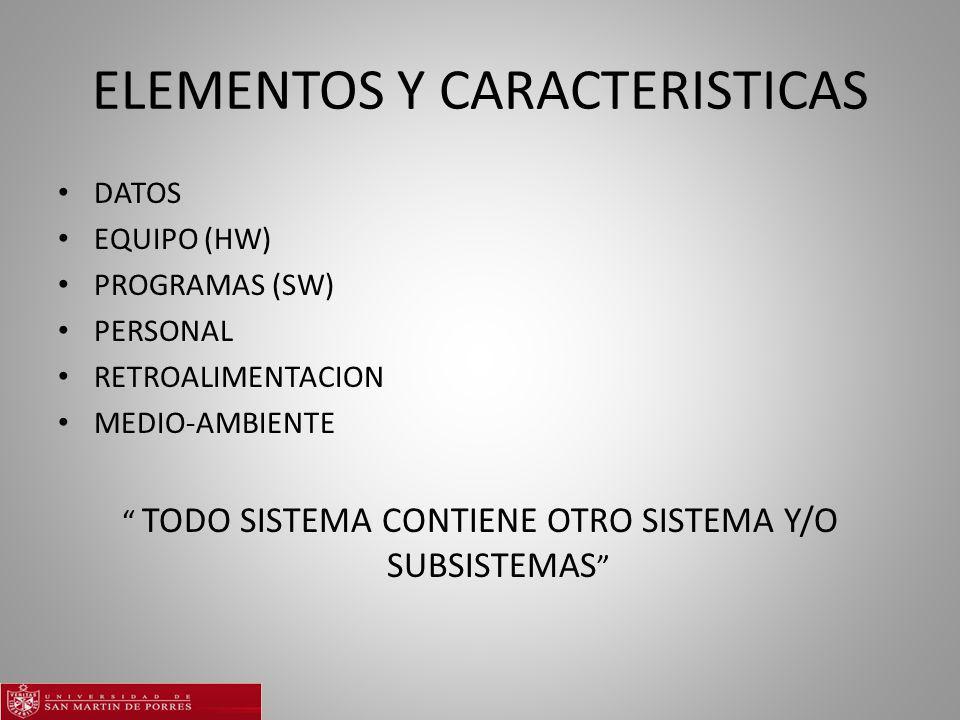 ELEMENTOS Y CARACTERISTICAS DATOS EQUIPO (HW) PROGRAMAS (SW) PERSONAL RETROALIMENTACION MEDIO-AMBIENTE TODO SISTEMA CONTIENE OTRO SISTEMA Y/O SUBSISTEMAS