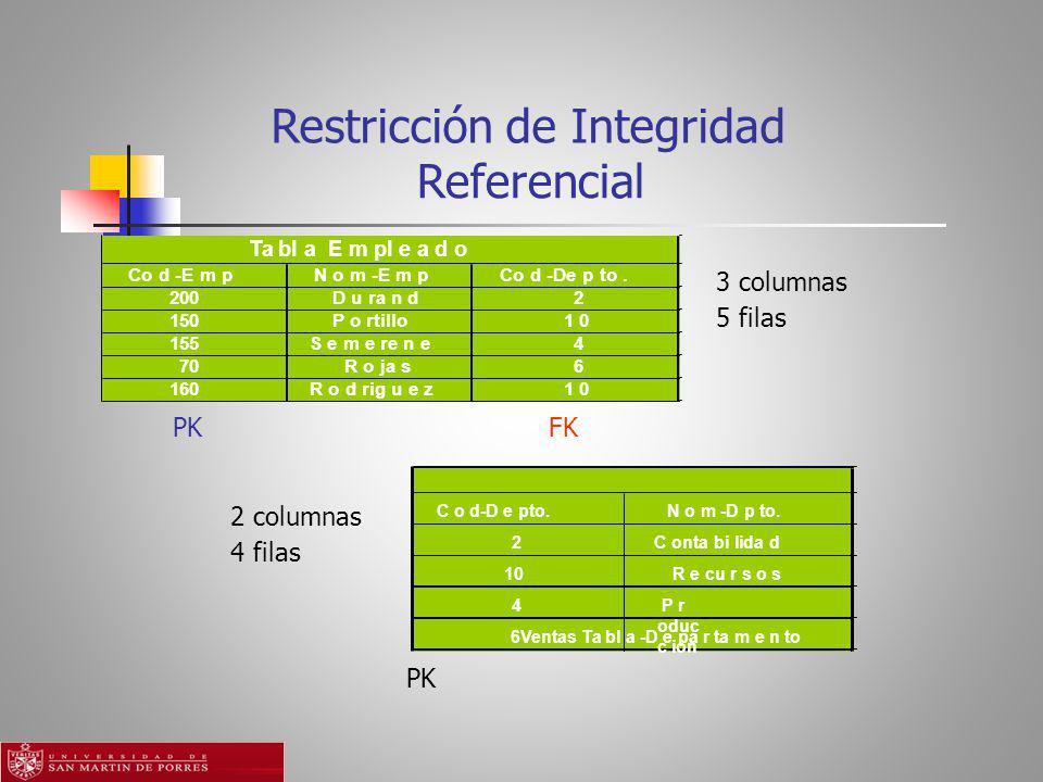 Referencial Ta bl a E m pl e a d o Co d -E m p N o m -E m p Co d -De p to.