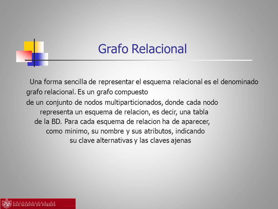 Grafo Relacional Una forma sencilla de representar el esquema relacional es el denominado grafo relacional.