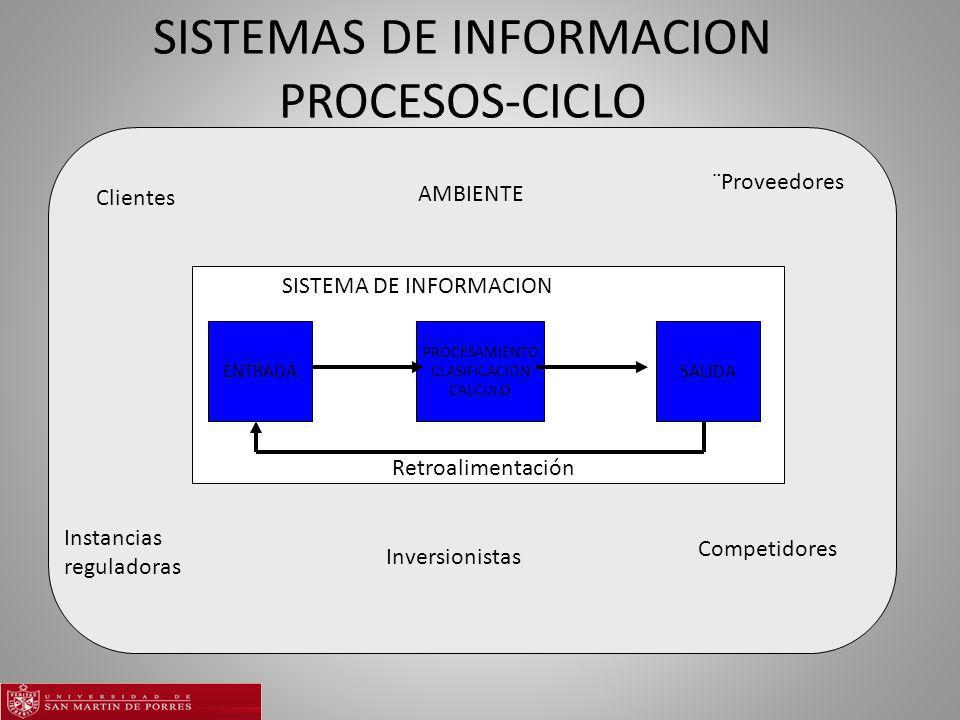 SISTEMAS DE INFORMACION PROCESOS-CICLO ENTRADA PROCESAMIENTO CLASIFICACIÓN CALCULO SALIDA AMBIENTE SISTEMA DE INFORMACION Retroalimentación Clientes ¨Proveedores Instancias reguladoras Competidores Inversionistas