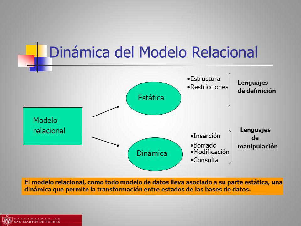 Dinámica del Modelo Relacional Modelo relacional EstáticaDinámica El modelo relacional, como todo modelo de datos lleva asociado a su parte estática, una dinámica que permite la transformación entre estados de las bases de datos.