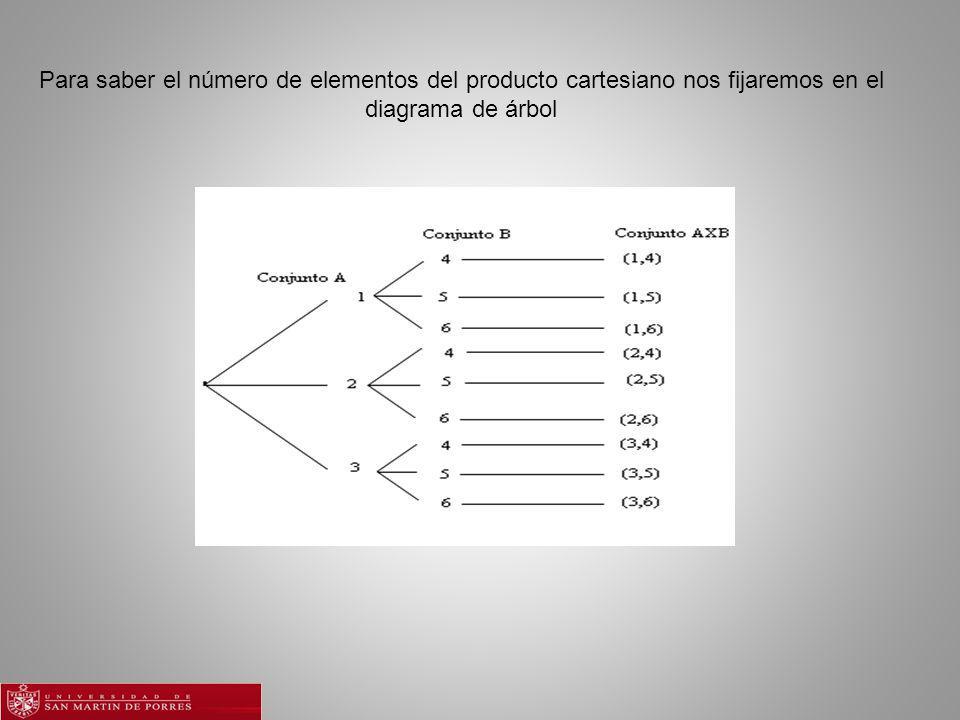 Para saber el número de elementos del producto cartesiano nos fijaremos en el diagrama de árbol