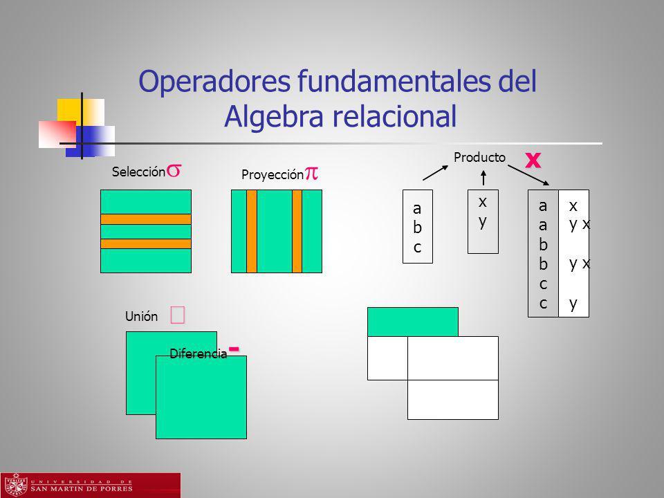 Algebra relacional x Producto x y a b c ax a y x b b c cy Operadores fundamentales del Selección Proyección - Diferencia - Unión
