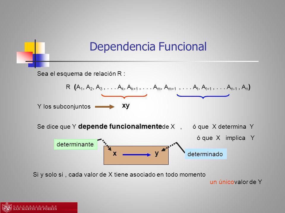 Dependencia Funcional determinante y x determinado Sea el esquema de relación R : () R ( A 1, A 2, A 3,...