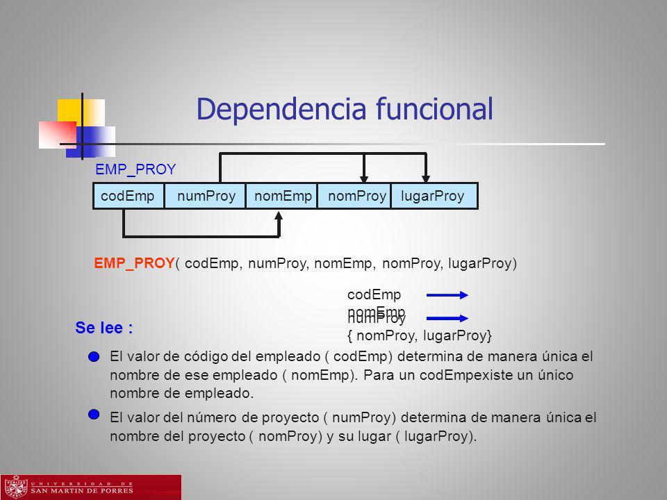Dependencia funcional EMP_PROY codEmp numProy nomEmp nomProy lugarProy EMP_PROY( codEmp, numProy, nomEmp, nomProy, lugarProy) codEmp nomEmp numProy { nomProy, lugarProy} Se lee : El valor de código del empleado ( codEmp) determina de manera única el nombre de ese empleado ( nomEmp).