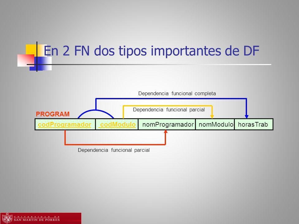 En 2 FN dos tipos importantes de DF Dependencia funcional parcial PROGRAM codProgramador codModulo nomProgramador nomModulo horasTrab Dependencia funcional completa Dependencia funcional parcial