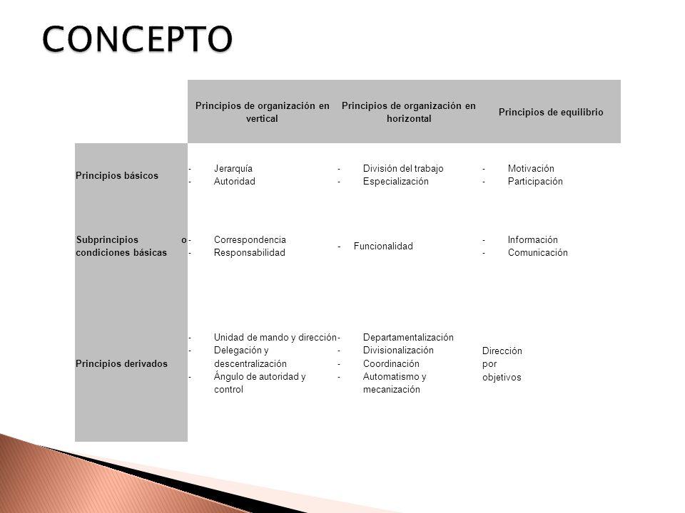 Principios de organización en vertical Principios de organización en horizontal Principios de equilibrio Principios básicos - Jerarquía - Autoridad -