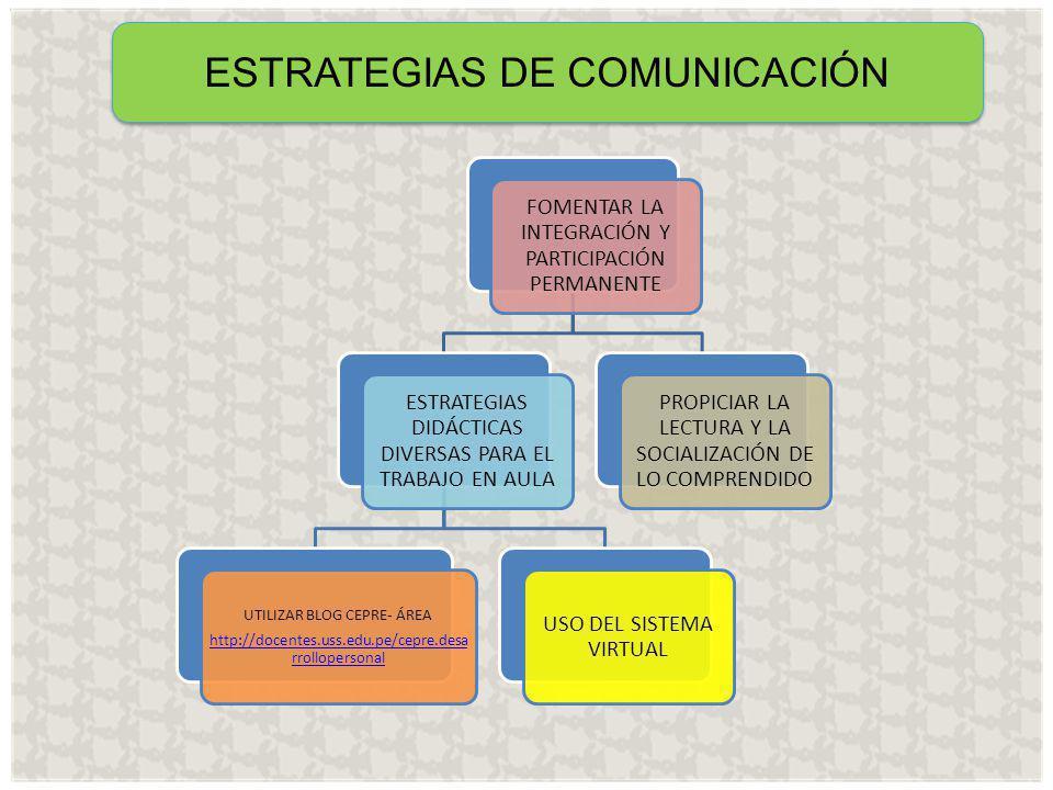 ESTRATEGIAS DE COMUNICACIÓN FOMENTAR LA INTEGRACIÓN Y PARTICIPACIÓN PERMANENTE ESTRATEGIAS DIDÁCTICAS DIVERSAS PARA EL TRABAJO EN AULA UTILIZAR BLOG CEPRE- ÁREA http://docentes.uss.edu.pe/cepre.desa rrollopersonal USO DEL SISTEMA VIRTUAL PROPICIAR LA LECTURA Y LA SOCIALIZACIÓN DE LO COMPRENDIDO