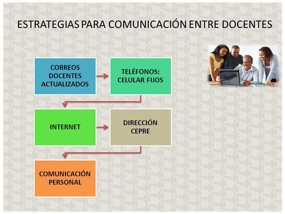 ESTRATEGIAS PARA COMUNICACIÓN ENTRE DOCENTES CORREOS DOCENTES ACTUALIZADOS TELÉFONOS: CELULAR FIJOS INTERNET DIRECCIÓN CEPRE COMUNICACIÓN PERSONAL