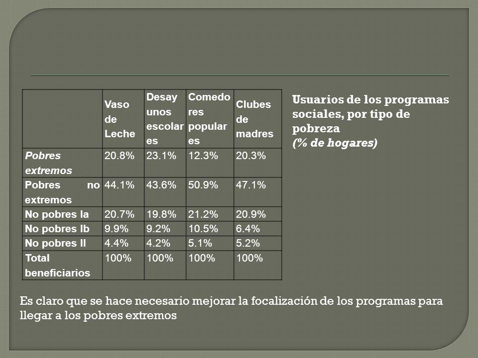 Programa % de hogares Vaso de Leche 28.7% Desayunos Escolares28.7% Comedores Populares6.7% Clubes de Madres2.6% Programa de la Canasta Familiar 0.8% P