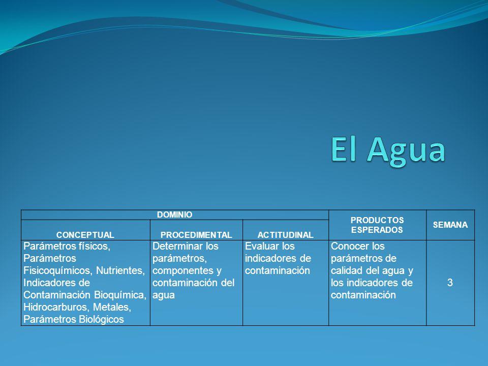DOMINIO PRODUCTOS ESPERADOS SEMANA CONCEPTUALPROCEDIMENTALACTITUDINAL Parámetros físicos, Parámetros Fisicoquímicos, Nutrientes, Indicadores de Contam