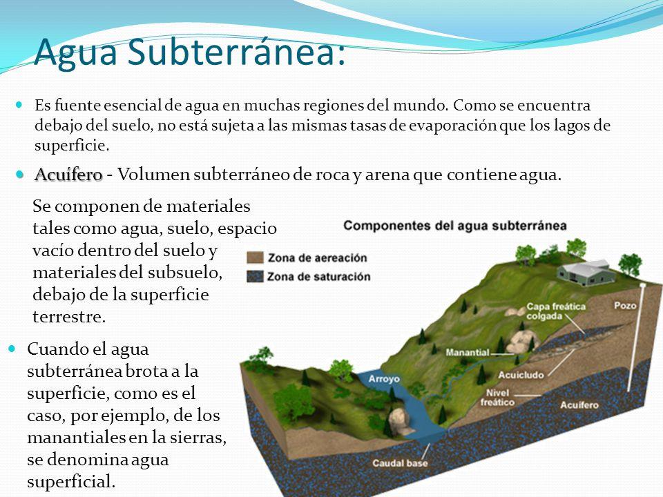 Agua Subterránea: Es fuente esencial de agua en muchas regiones del mundo. Como se encuentra debajo del suelo, no está sujeta a las mismas tasas de ev