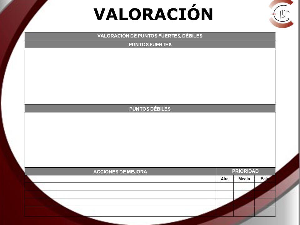 VALORACIÓN VALORACIÓN DE PUNTOS FUERTES, DÉBILES PUNTOS FUERTES PUNTOS DÉBILES ACCIONES DE MEJORA PRIORIDAD AltaMediaBaja