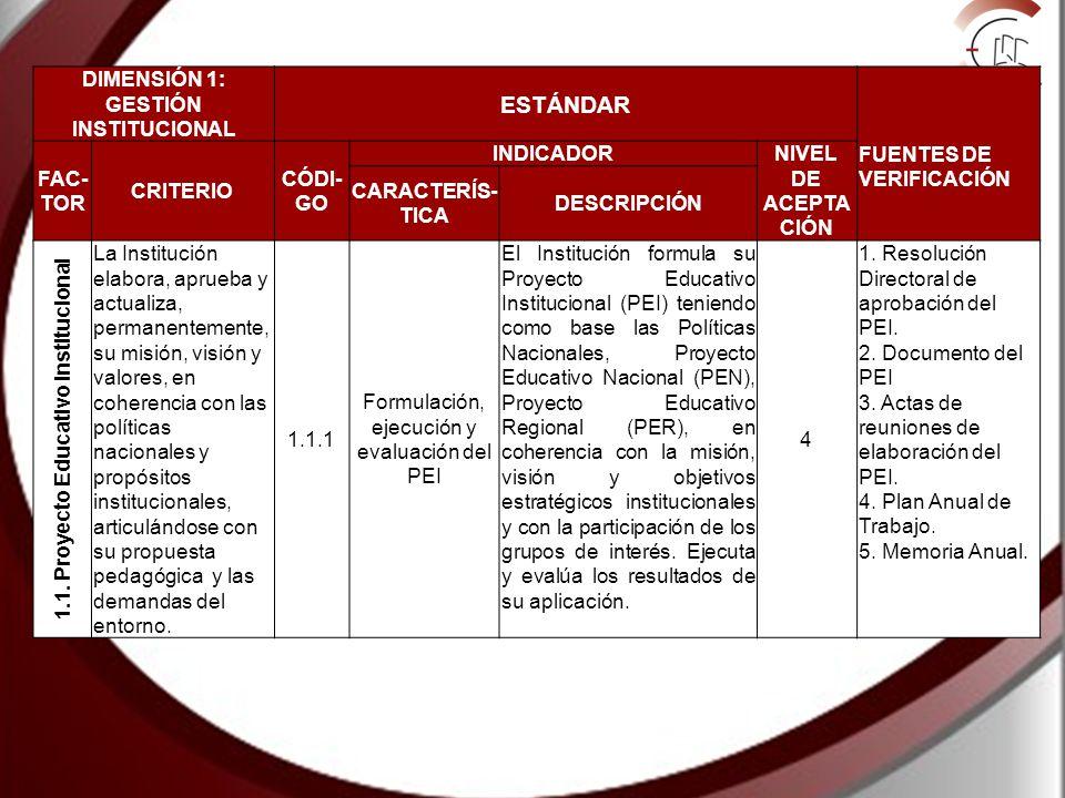 DIMENSIÓN 1: GESTIÓN INSTITUCIONAL ESTÁNDAR FUENTES DE VERIFICACIÓN FAC- TOR CRITERIO CÓDI- GO INDICADOR NIVEL DE ACEPTA CIÓN CARACTERÍS- TICA DESCRIPCIÓN 1.1.