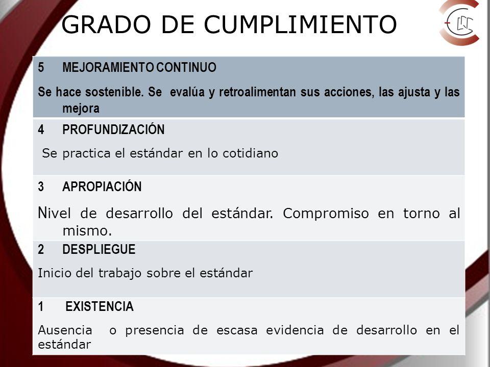 GRADO DE CUMPLIMIENTO 5MEJORAMIENTO CONTINUO Se hace sostenible.