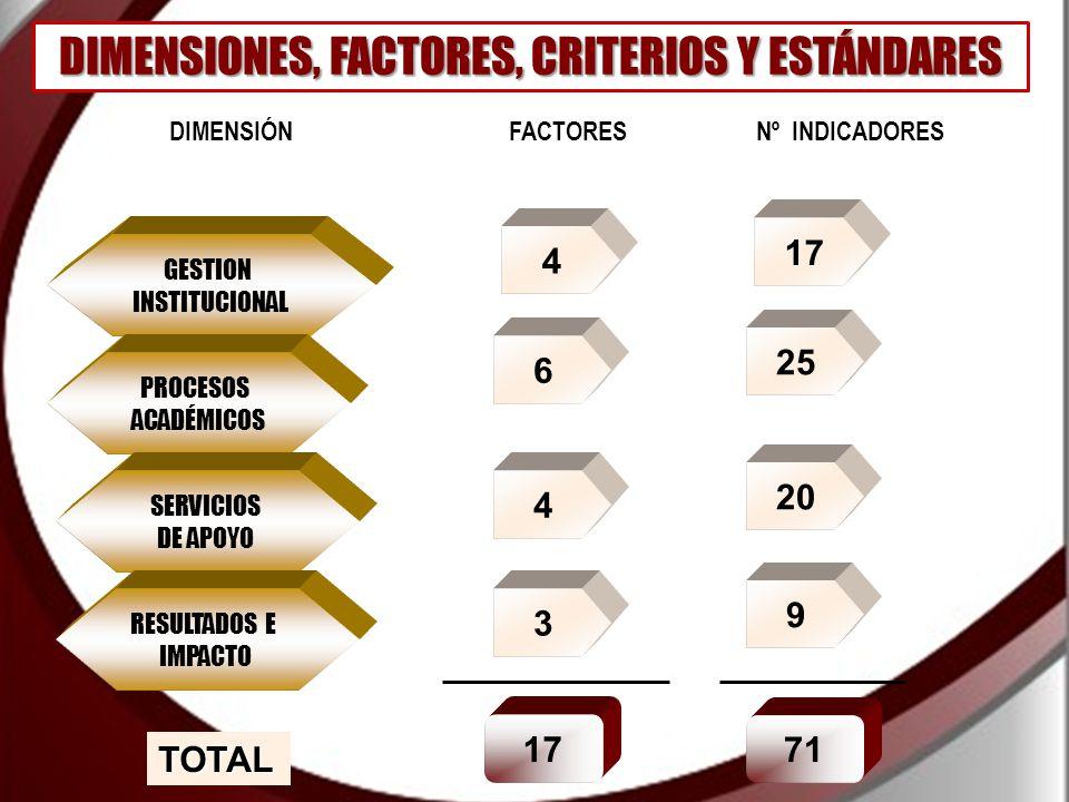 GESTION INSTITUCIONAL PROCESOS ACADÉMICOS SERVICIOS DE APOYO RESULTADOS E IMPACTO DIMENSIÓNFACTORES Nº INDICADORES 4 17 6 25 4 20 3 9 17 71 TOTAL DIMENSIONES, FACTORES, CRITERIOS Y ESTÁNDARES