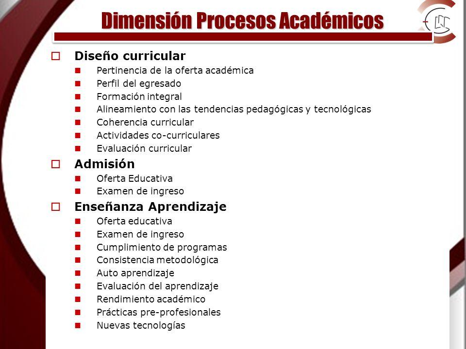 Dimensión Procesos Académicos Diseño curricular Pertinencia de la oferta académica Perfil del egresado Formación integral Alineamiento con las tendencias pedagógicas y tecnológicas Coherencia curricular Actividades co-curriculares Evaluación curricular Admisión Oferta Educativa Examen de ingreso Enseñanza Aprendizaje Oferta educativa Examen de ingreso Cumplimiento de programas Consistencia metodológica Auto aprendizaje Evaluación del aprendizaje Rendimiento académico Prácticas pre-profesionales Nuevas tecnologías