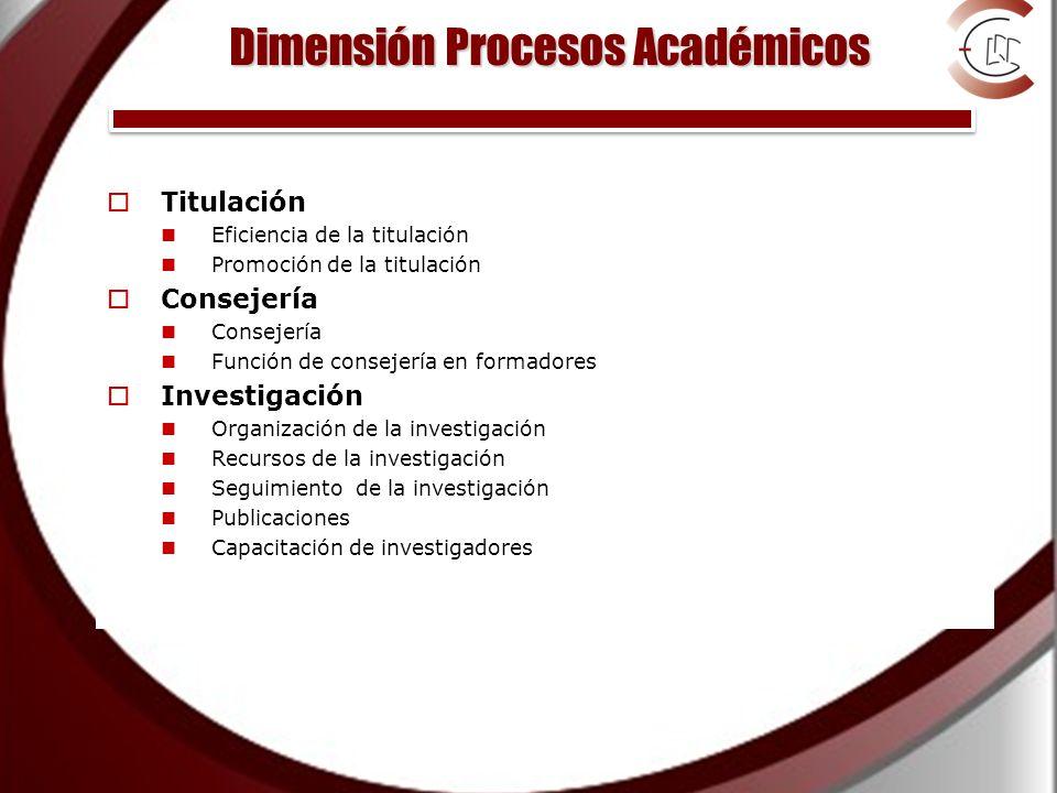Dimensión Procesos Académicos Titulación Eficiencia de la titulación Promoción de la titulación Consejería Función de consejería en formadores Investigación Organización de la investigación Recursos de la investigación Seguimiento de la investigación Publicaciones Capacitación de investigadores