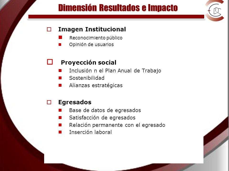 Dimensión Resultados e Impacto Imagen Institucional Reconocimiento público Opinión de usuarios Proyección social Inclusión n el Plan Anual de Trabajo Sostenibilidad Alianzas estratégicas Egresados Base de datos de egresados Satisfacción de egresados Relación permanente con el egresado Inserción laboral