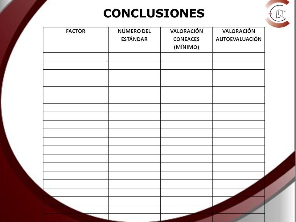 CONCLUSIONES FACTOR NÚMERO DEL ESTÁNDAR VALORACIÓN CONEACES (MÍNIMO) VALORACIÓN AUTOEVALUACIÓN