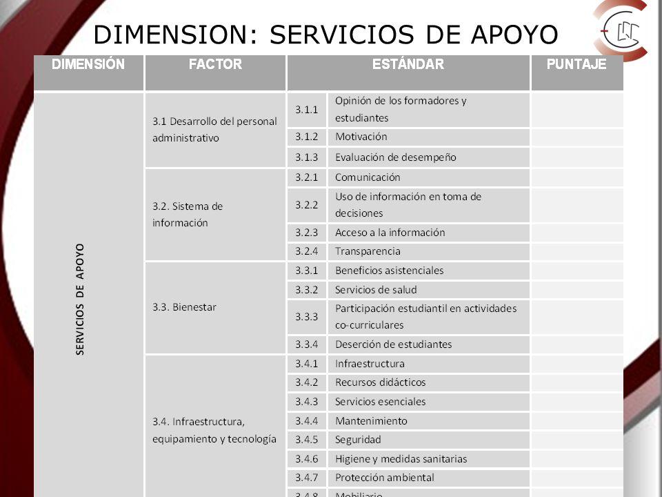 DIMENSION: SERVICIOS DE APOYO
