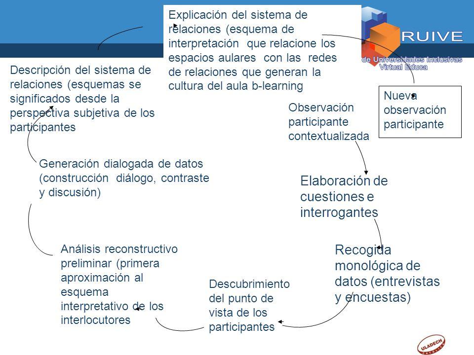 Observación participante contextualizada Elaboración de cuestiones e interrogantes Descubrimiento del punto de vista de los participantes Generación d
