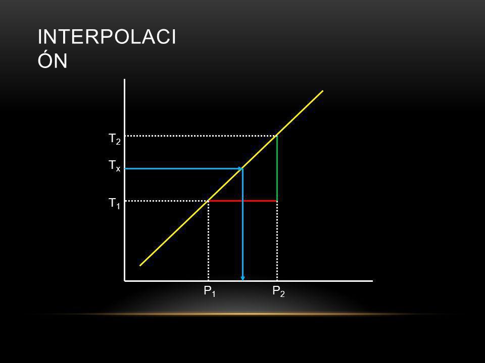 Sea el punto 1 con valores de T 1 = 60°F y P 1 = 0.2561 psia, y el punto 2 con valores de T 2 = 62°F y P 2 = 0.2746, obtenemos el valor de m la pendiente, así: T = mP +b T(°F)P(psia) V, (ft 3 /lb m ) V L (ft 3 /lb m )V LV (ft 3 /lb m )V V (ft 3 /lb m ) 600.26610.016031207.6 620.27490.016041129.2 640.29500.016041056.5 660.31630.01604989.0989.1