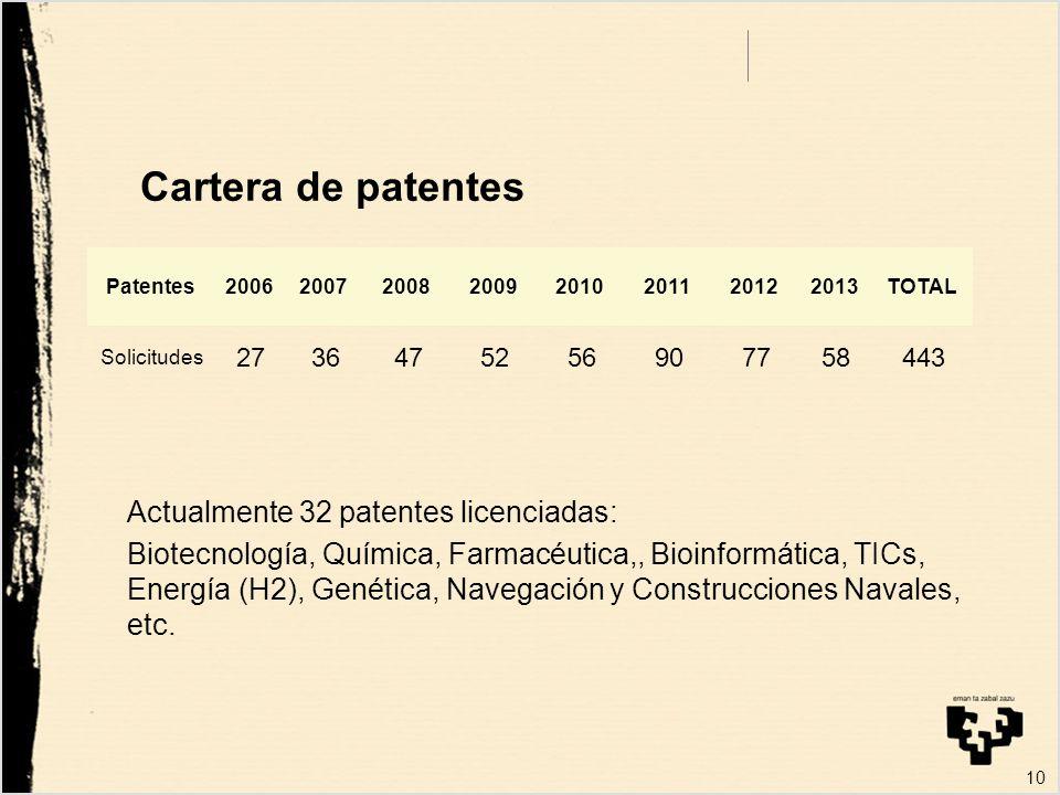 10 Cartera de patentes Patentes20062007200820092010201120122013TOTAL Solicitudes 2736475256907758443 Actualmente 32 patentes licenciadas: Biotecnología, Química, Farmacéutica,, Bioinformática, TICs, Energía (H2), Genética, Navegación y Construcciones Navales, etc.