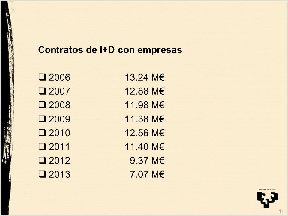 11 Contratos de I+D con empresas 200613.24 M 200712.88 M 200811.98 M 200911.38 M 201012.56 M 201111.40 M 2012 9.37 M 2013 7.07 M