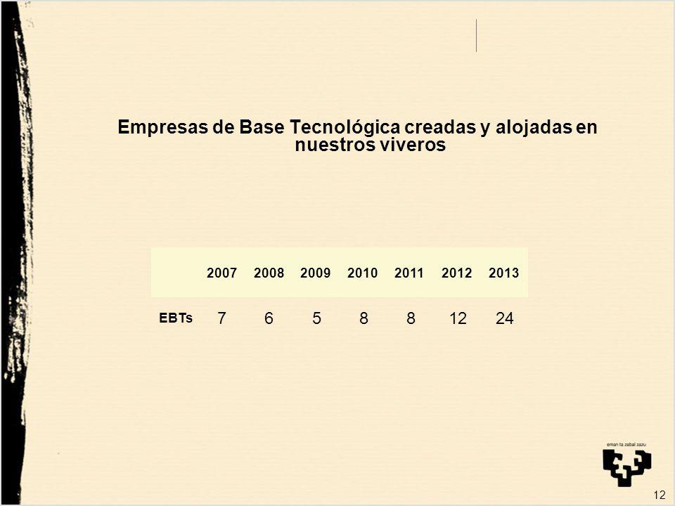 12 Empresas de Base Tecnológica creadas y alojadas en nuestros viveros 2007200820092010201120122013 EBTs 765881224