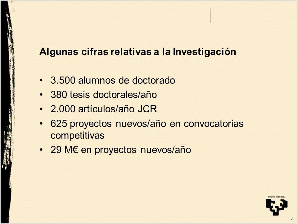 Algunas cifras relativas a la Investigación 3.500 alumnos de doctorado 380 tesis doctorales/año 2.000 artículos/año JCR 625 proyectos nuevos/año en convocatorias competitivas 29 M en proyectos nuevos/año 4