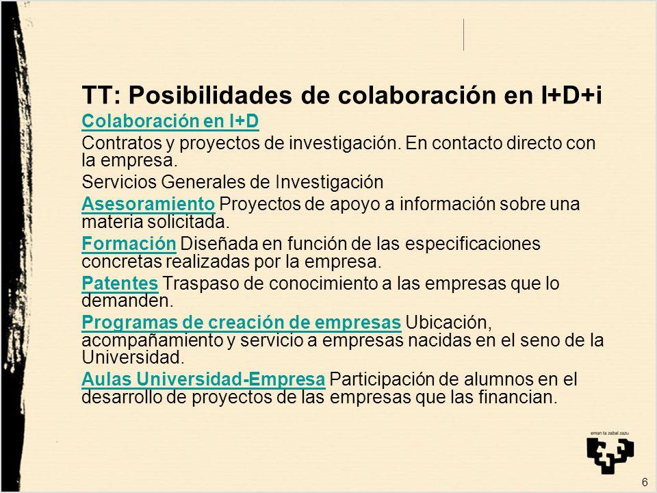 6 TT: Posibilidades de colaboración en I+D+i Colaboración en I+D Contratos y proyectos de investigación.
