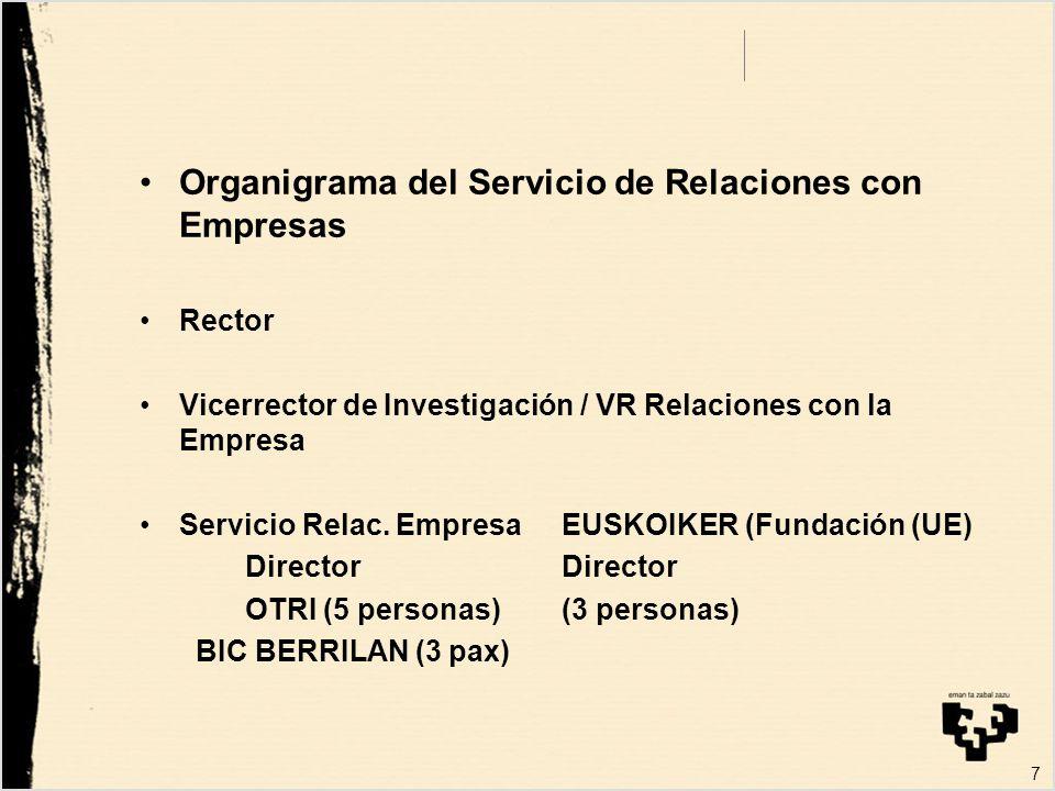 Relaciones con la Empresa: Patentes Contratos Creación de empresas Innovación 8