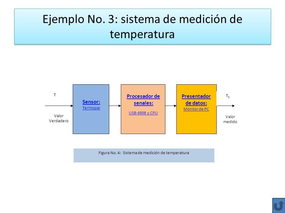 Ejemplo No. 3: sistema de medición de temperatura T Valor Verdadero Sensor: Termopar Procesador de senales: USB-6008 y CPU Presentador de datos: Monit