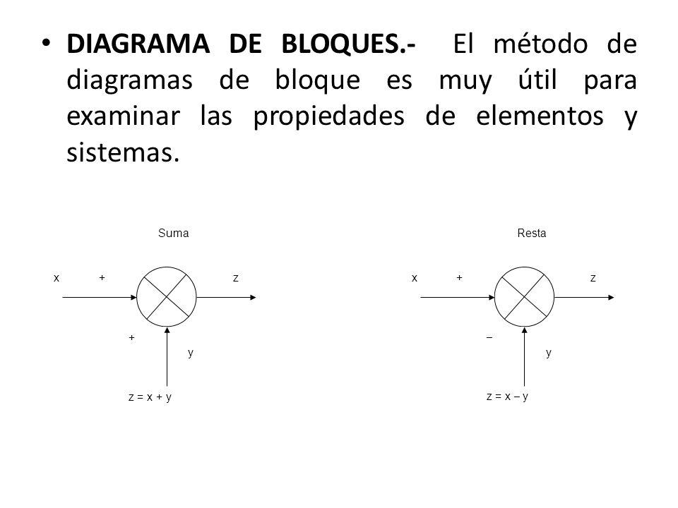 DIAGRAMA DE BLOQUES.- El método de diagramas de bloque es muy útil para examinar las propiedades de elementos y sistemas. Suma z y + + z = x + y x Res
