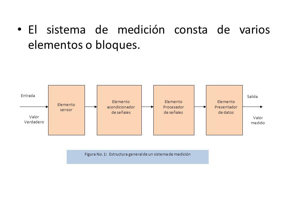 El sistema de medición consta de varios elementos o bloques. Entrada Valor Verdadero Elemento sensor Elemento acondicionador de señales Elemento Proce