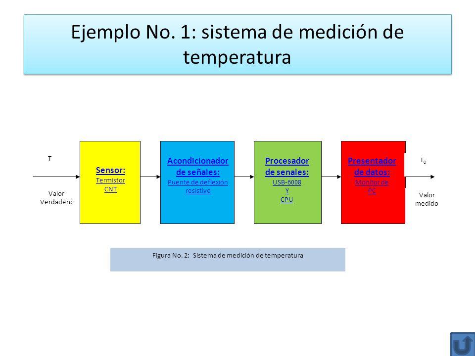 Ejemplo No. 1: sistema de medición de temperatura T Valor Verdadero Sensor: Termistor CNT Acondicionador de señales: Puente de deflexión resistivo Pro