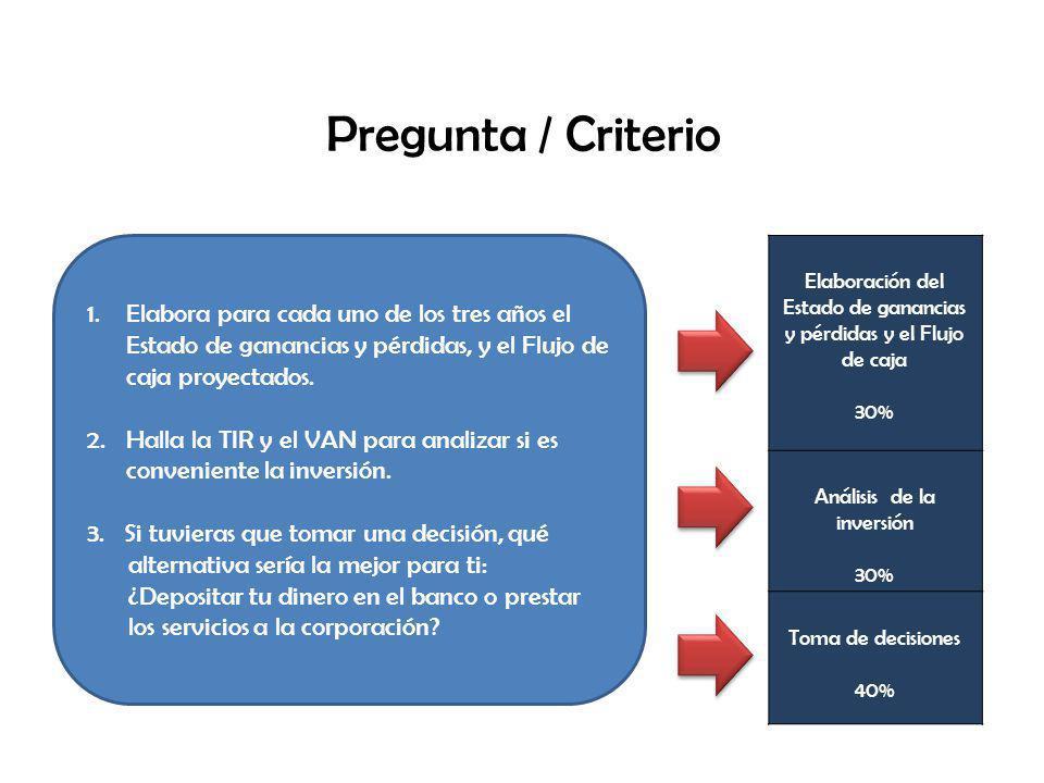 Pregunta / Criterio 1.Elabora para cada uno de los tres años el Estado de ganancias y pérdidas, y el Flujo de caja proyectados.