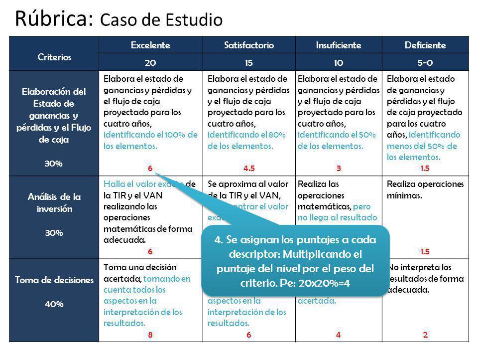 Criterios ExcelenteSatisfactorioInsuficienteDeficiente 2015105-0 Elaboración del Estado de ganancias y pérdidas y el Flujo de caja 30% Elabora el estado de ganancias y pérdidas y el flujo de caja proyectado para los cuatro años, identificando el 100% de los elementos.