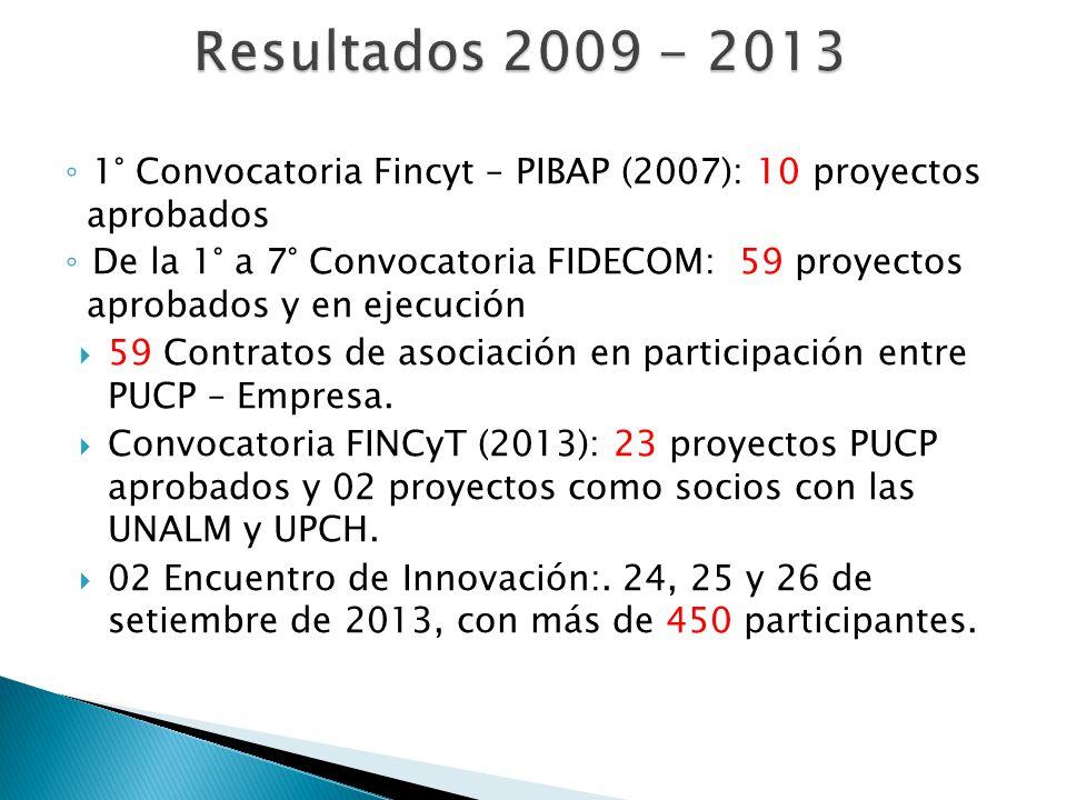 1° Convocatoria Fincyt – PIBAP (2007): 10 proyectos aprobados De la 1° a 7° Convocatoria FIDECOM: 59 proyectos aprobados y en ejecución 59 Contratos d