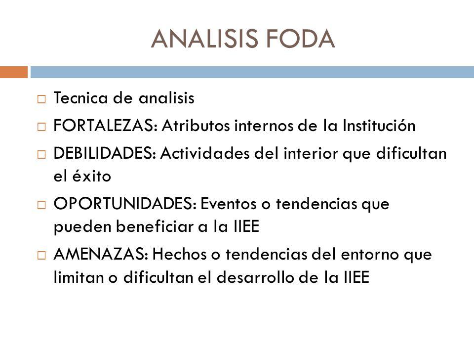 ANALISIS FODA Tecnica de analisis FORTALEZAS: Atributos internos de la Institución DEBILIDADES: Actividades del interior que dificultan el éxito OPORT