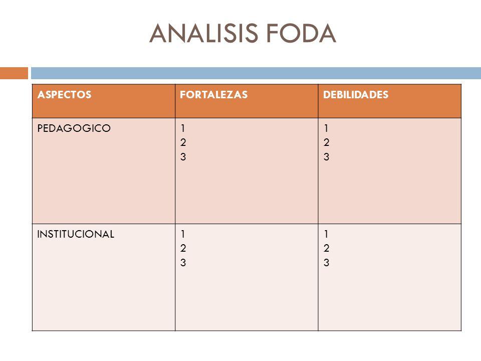 ANALISIS FODA ASPECTOSFORTALEZASDEBILIDADES PEDAGOGICO123123 123123 INSTITUCIONAL123123 123123